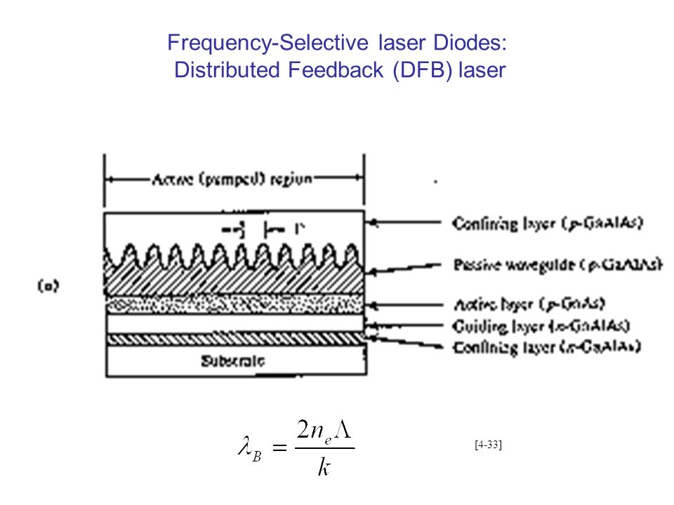 Frequency-Selective laser Diodes: Distributed Feedback (DFB) laser