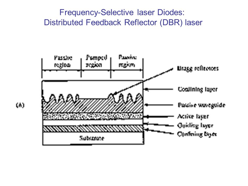 Frequency-Selective laser Diodes: Distributed Feedback Reflector (DBR) laser