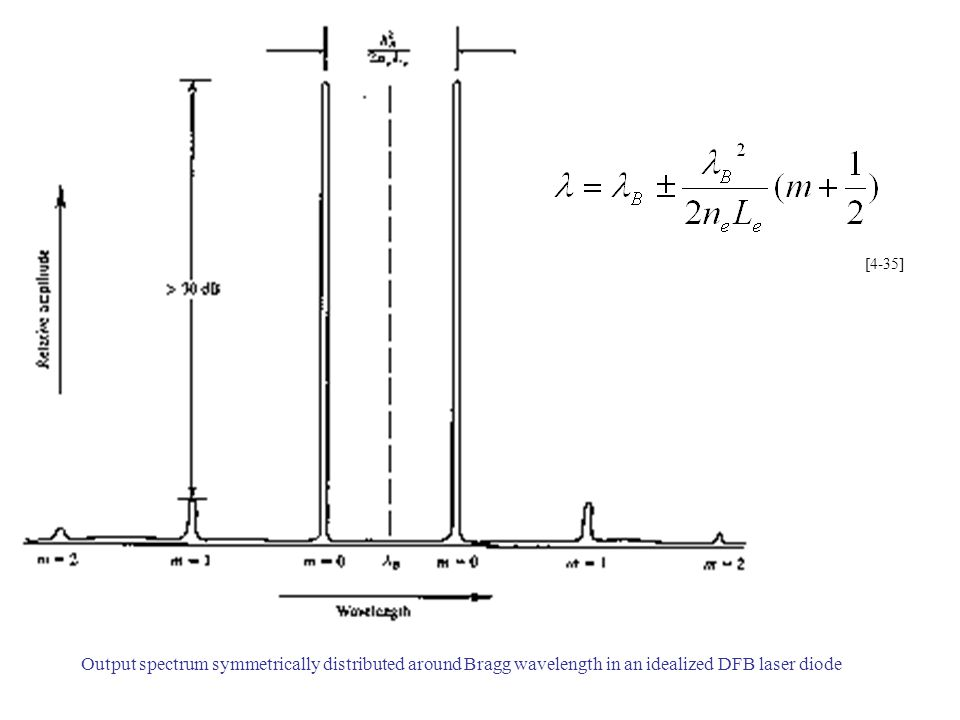 [4-35] Output spectrum symmetrically distributed around Bragg wavelength in an idealized DFB laser diode.