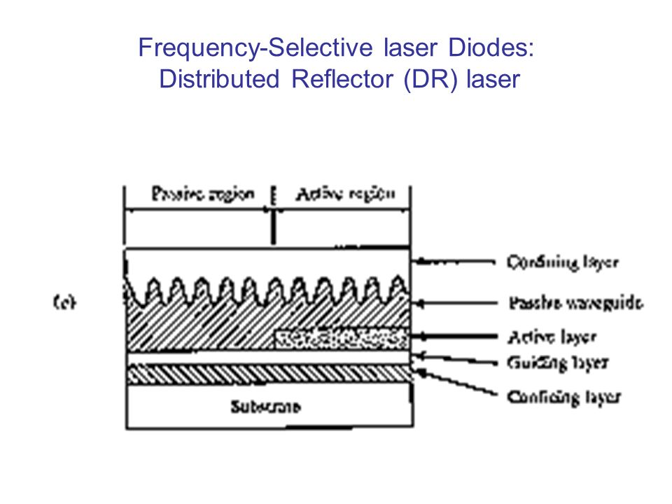 Frequency-Selective laser Diodes: Distributed Reflector (DR) laser