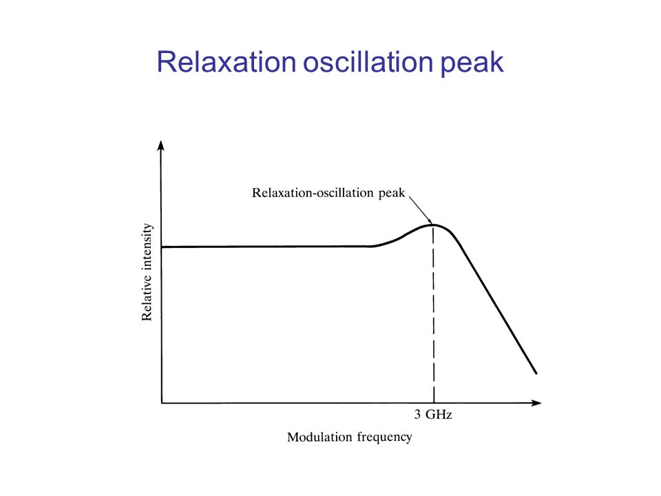 Relaxation oscillation peak