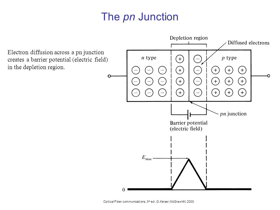 The pn Junction Electron diffusion across a pn junction