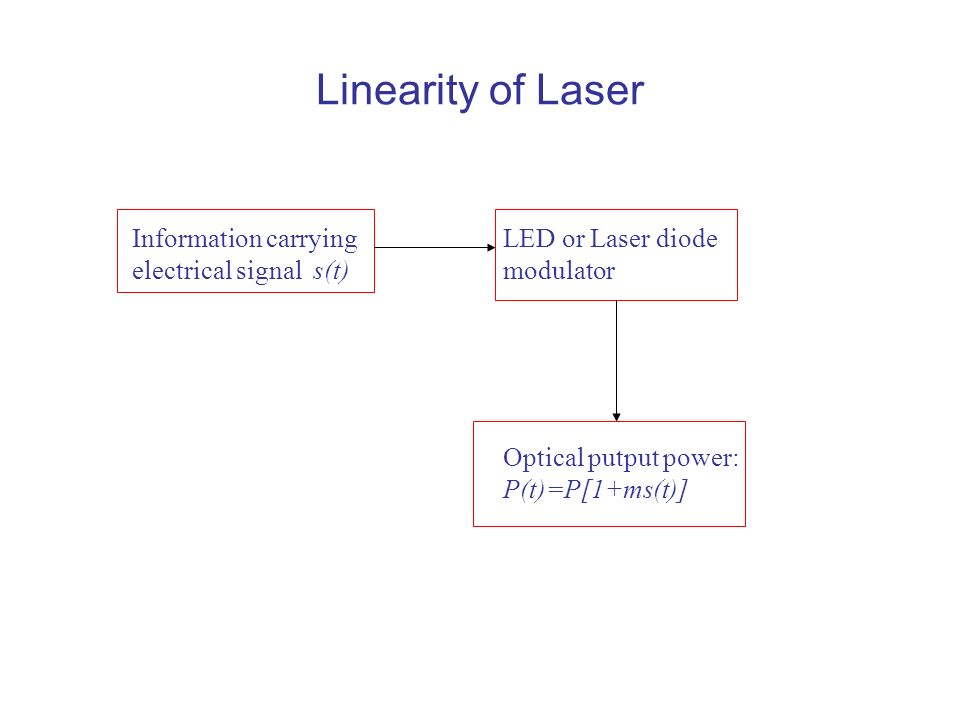 Linearity of Laser Information carrying electrical signal s(t)