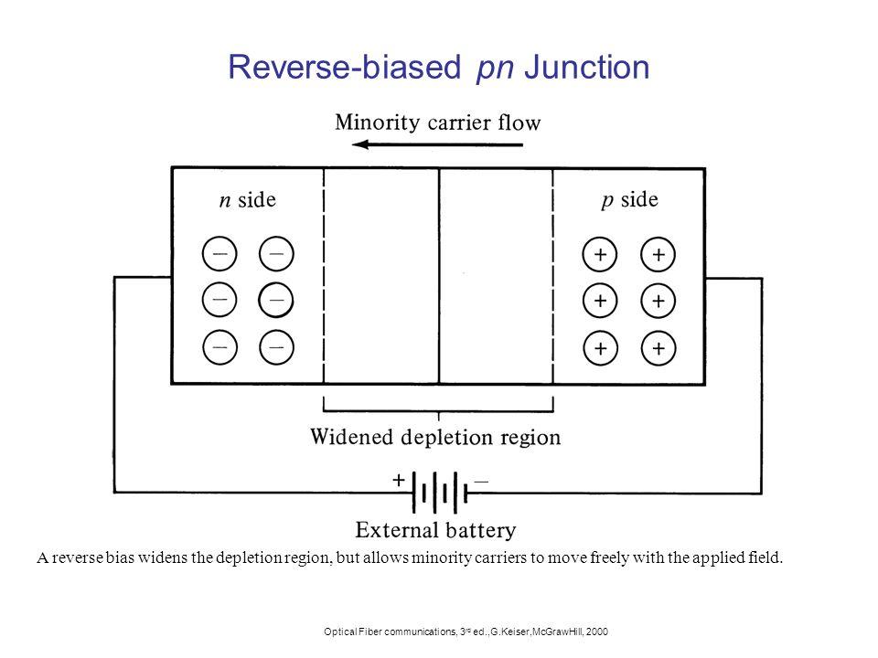 Reverse-biased pn Junction