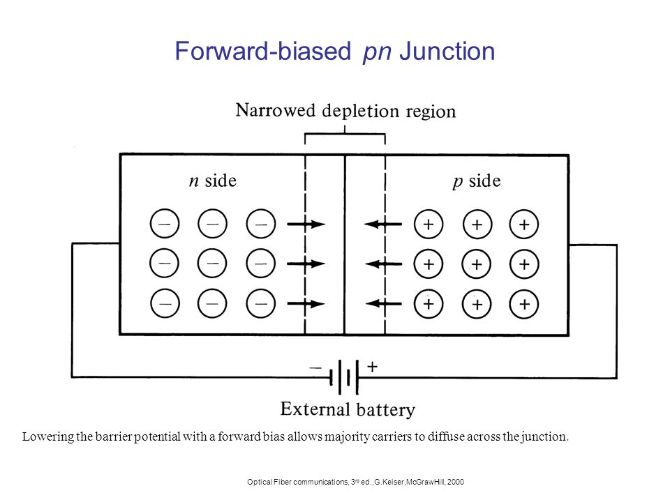 Forward-biased pn Junction