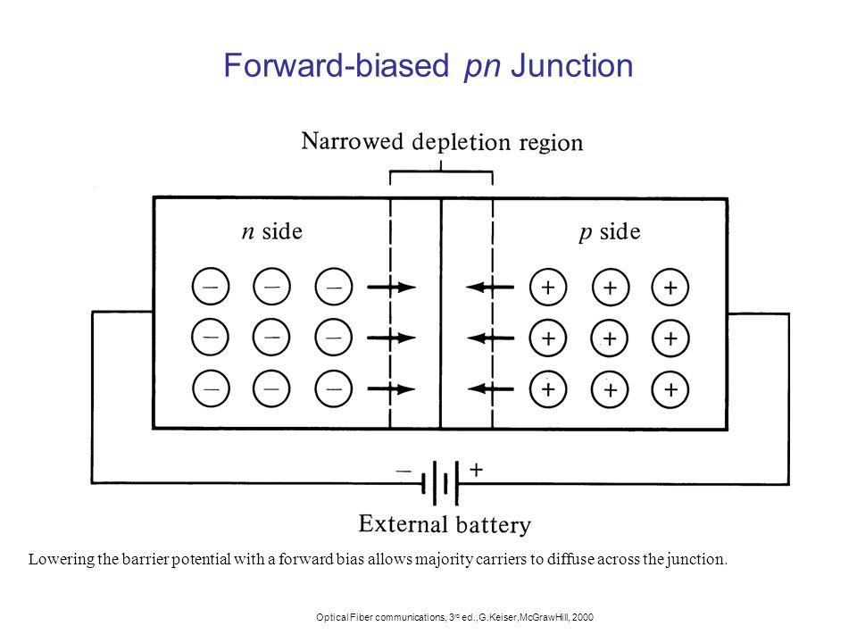 Forward-biased pn Junction