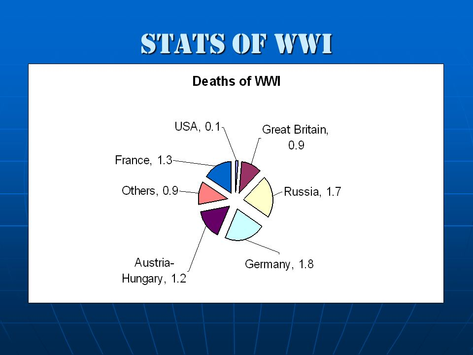 Stats of WWI
