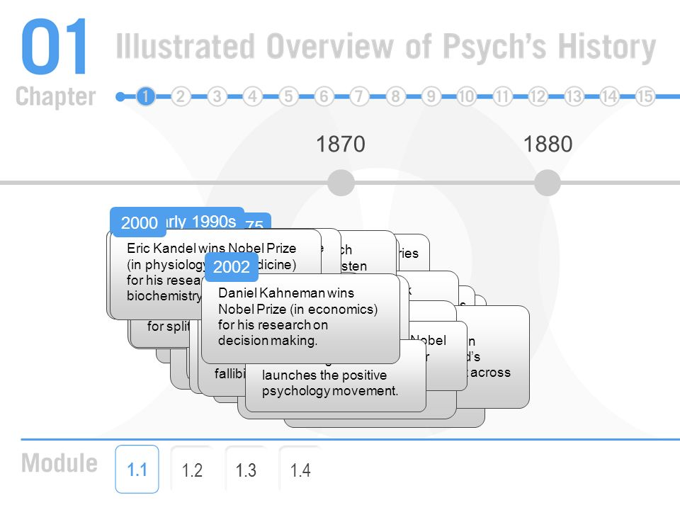 early life of bf skinner and his influence to modern psychology John b watson was an early 20th century psychologist who established the psychological field of behaviorism professional life john b watson was born on january 9, 1878 in south carolina.