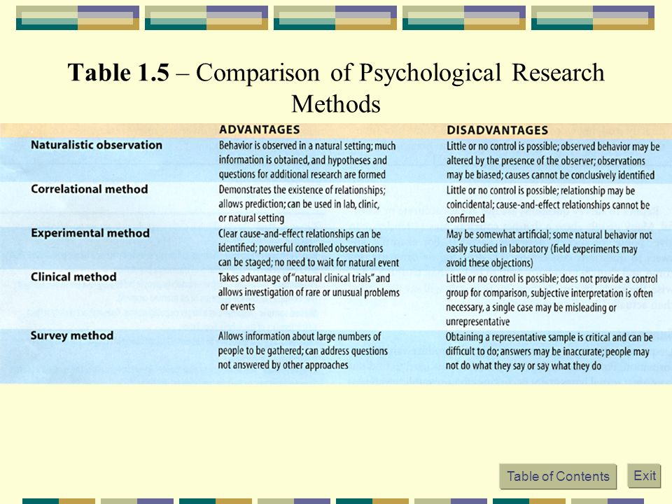 five schools of psychology through comparison Psychology degrees, schools, and careers in nevada |  25 degree-granting  institutions spread across the state compared to the national average of 90   reported that only five percent of recipients of a bachelor's degree in psychology  were.