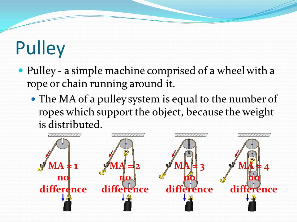Pulley Pulley - a simple machine comprised of a wheel with a rope or chain running around it.