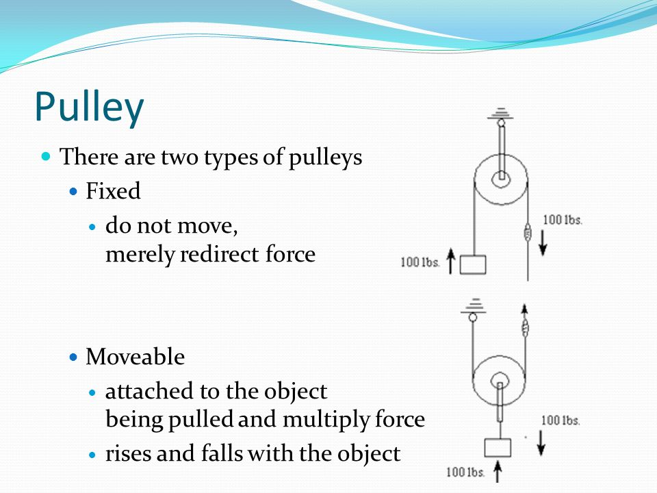 Pulley There are two types of pulleys Fixed