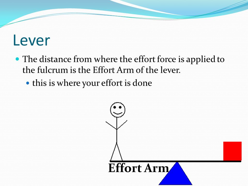 Lever The distance from where the effort force is applied to the fulcrum is the Effort Arm of the lever.