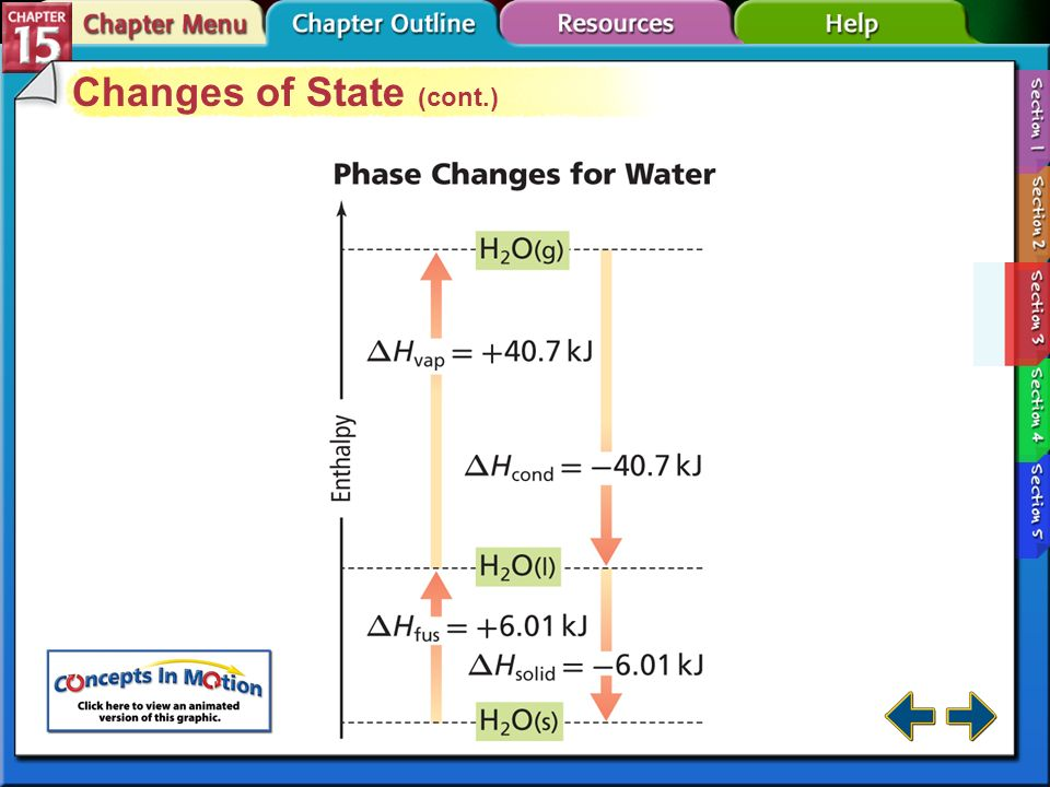 Changes of State (cont.)