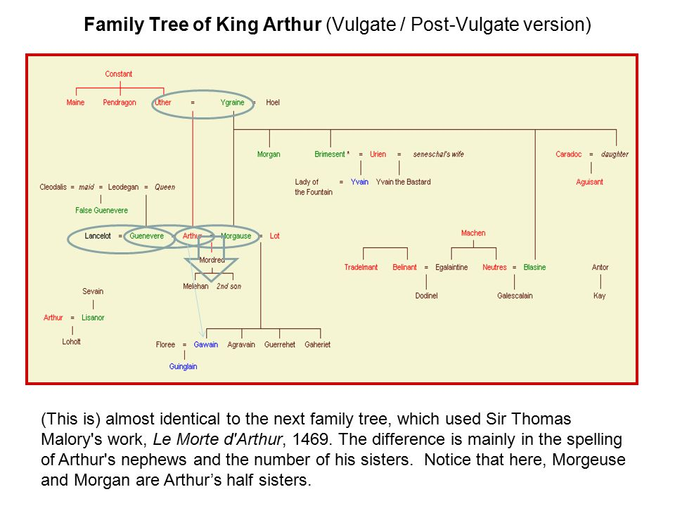 Family Tree of King Arthur (Vulgate / Post-Vulgate version)