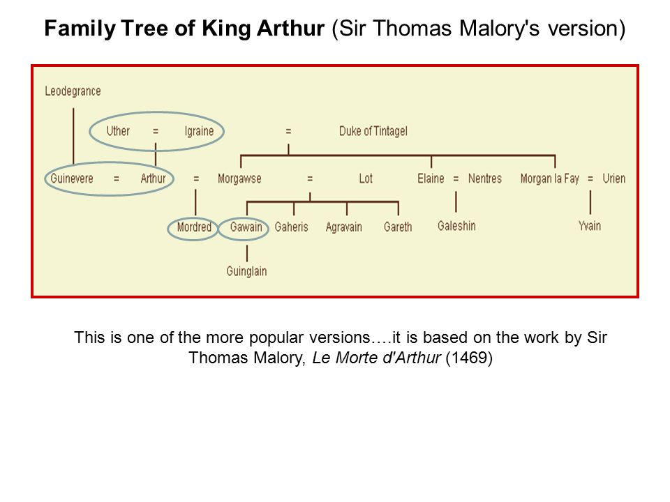 Family Tree of King Arthur (Sir Thomas Malory s version)