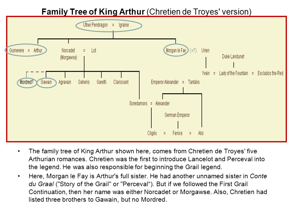 Family Tree of King Arthur (Chretien de Troyes version)