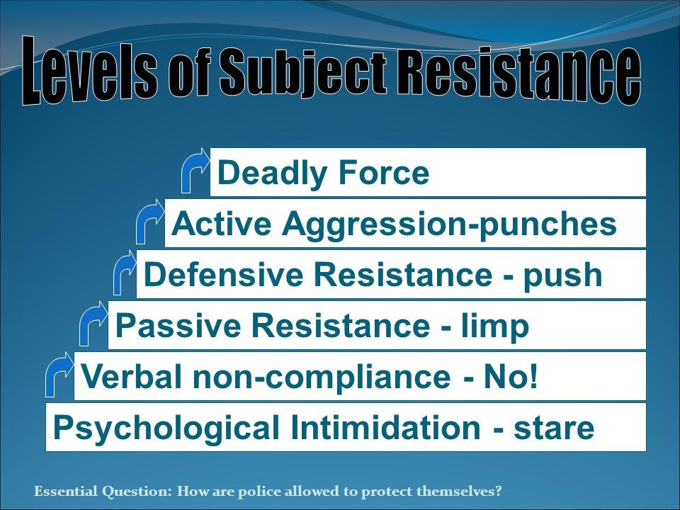 Levels of Subject Resistance