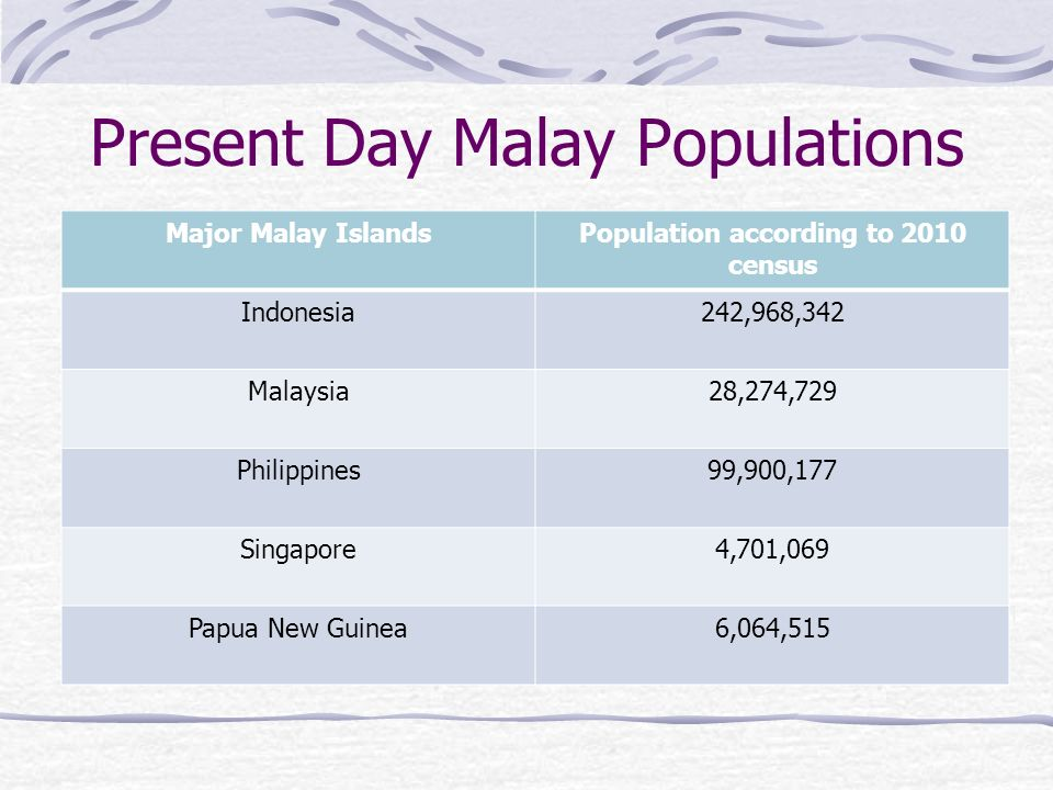 Present Day Malay Populations