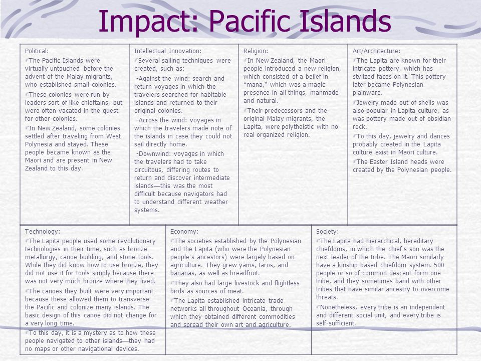 Impact: Pacific Islands