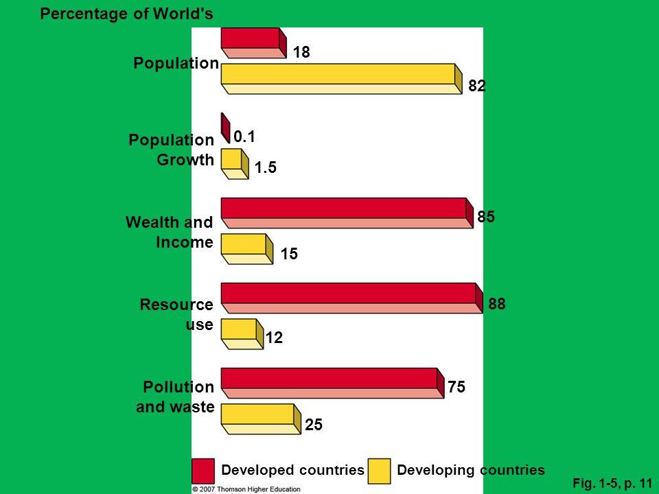 Percentage of World s 18 Population 82 Population Growth 0.1 1.5 85