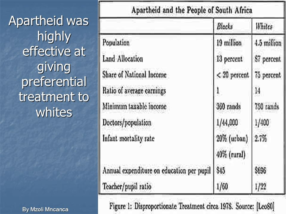 Apartheid was highly effective at giving preferential treatment to whites