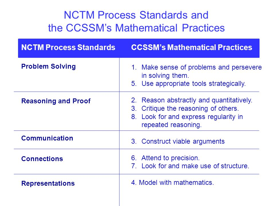 nctm principles and process standards worksheet Free essay: university of phoenix material national council of teachers of mathematics (nctm) principles and process standards worksheet review the nctm.