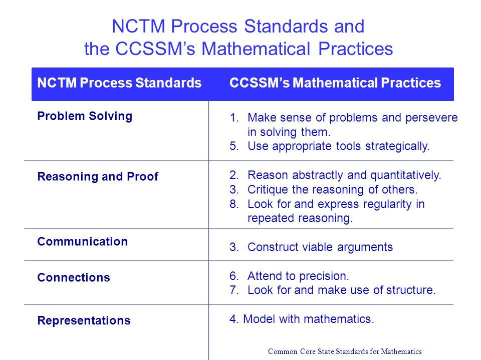 NCTM Process Standards and the CCSSM's Mathematical Practices
