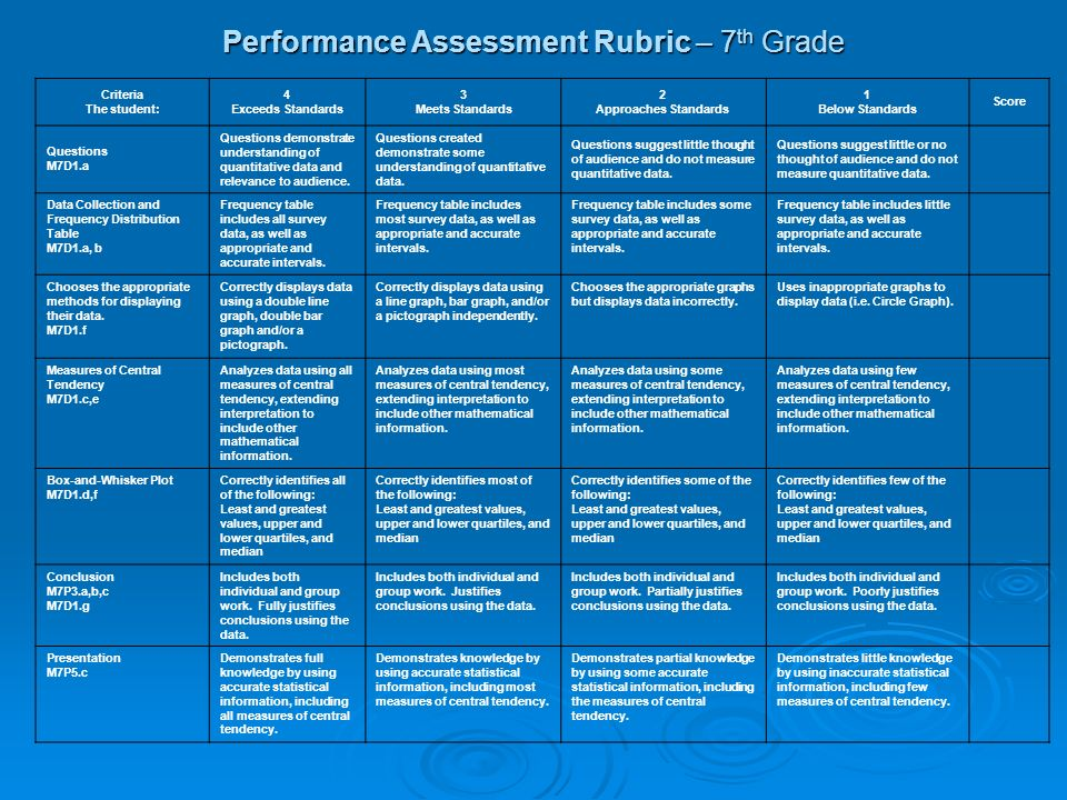 Performance Assessment Rubric – 7th Grade
