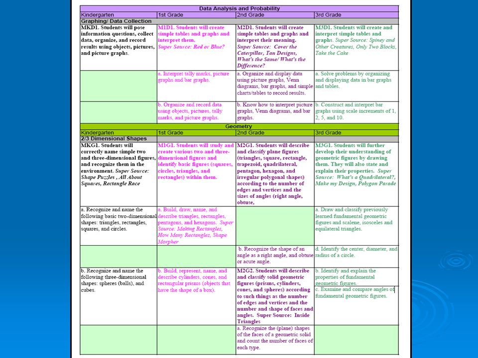 You see on this slide a sample of the differentiation matrix designed for our current implementation of K-2 mathematics. Such a matrix is under design for the 3-5 mathematics to be implemented this fall.
