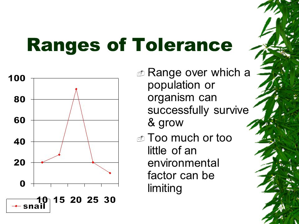 Ranges of Tolerance Range over which a population or organism can successfully survive & grow.
