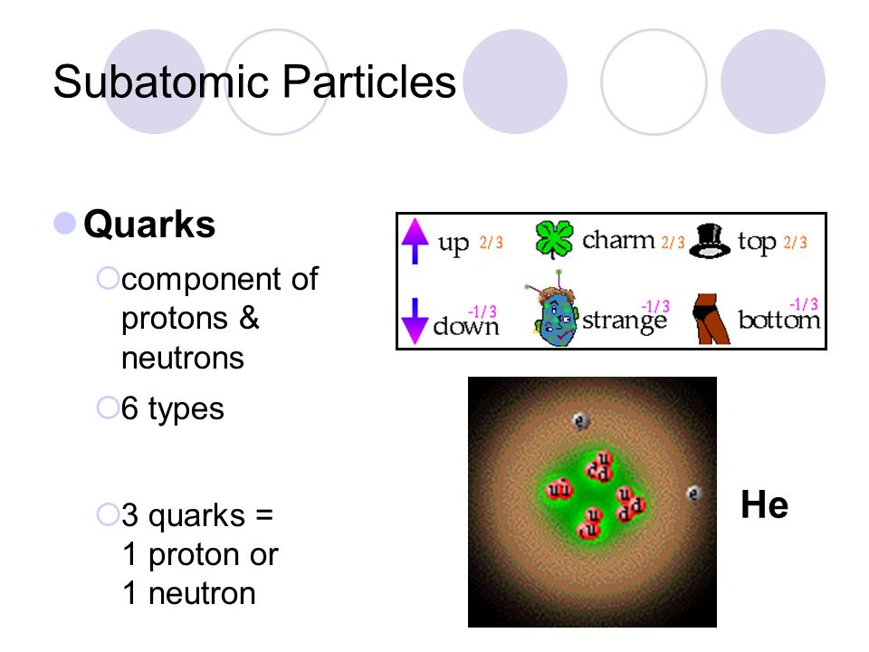 Subatomic Particles Quarks He component of protons & neutrons 6 types
