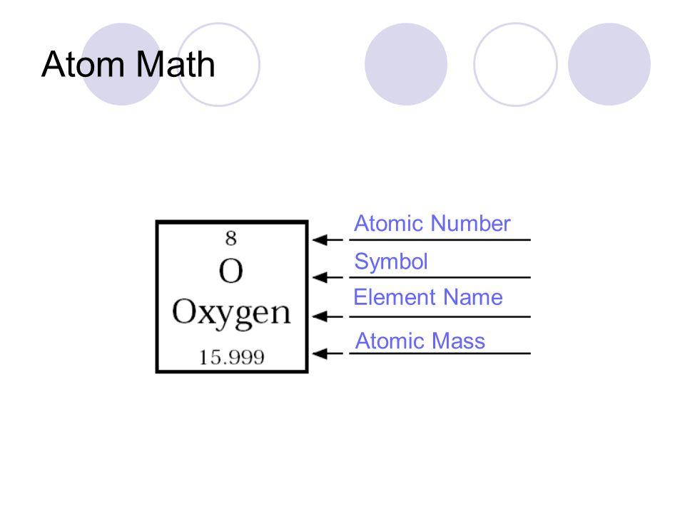 Atom Math Atomic Number Symbol Element Name Atomic Mass