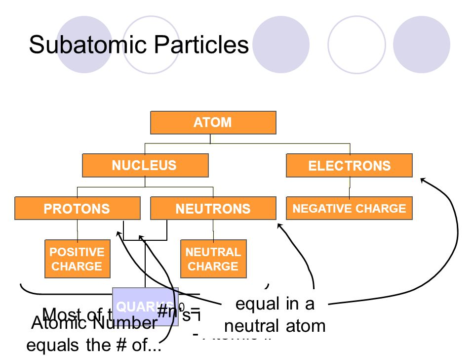 Subatomic Particles equal in a neutral atom #n0 = Atomic mass