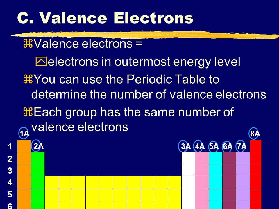 C. Valence Electrons Valence electrons =