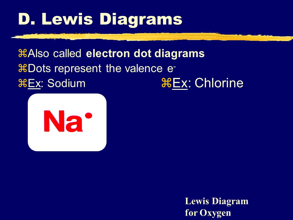 D. Lewis Diagrams Ex: Chlorine Also called electron dot diagrams
