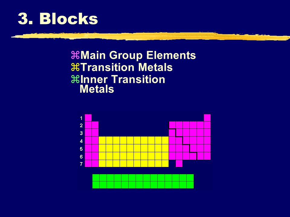 3. Blocks Main Group Elements Transition Metals