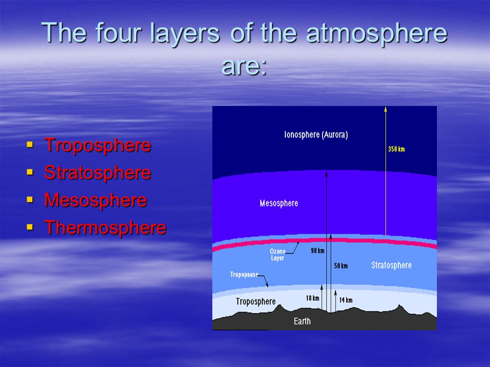 The four layers of the atmosphere are: