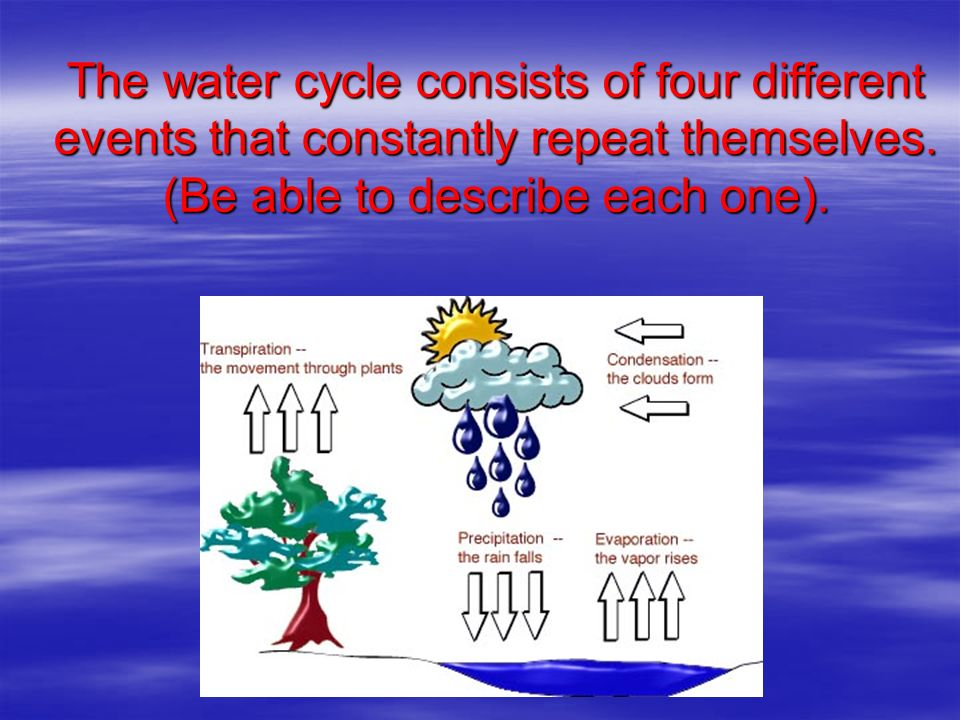 The water cycle consists of four different events that constantly repeat themselves.
