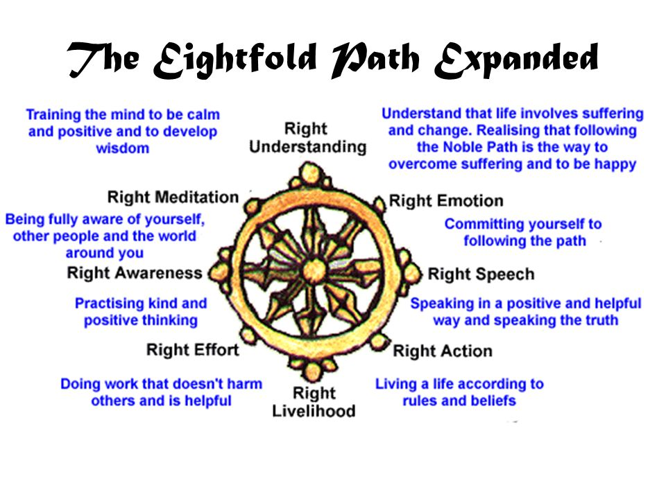 The Eightfold Path Expanded