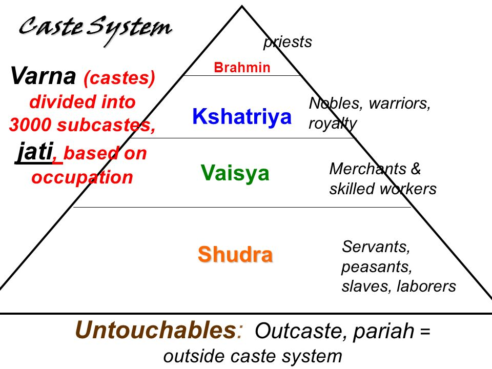 Varna (castes) divided into 3000 subcastes, jati, based on occupation