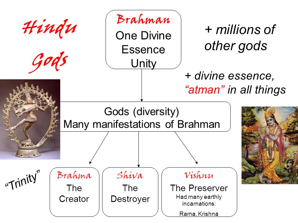 Hindu Gods + millions of other gods Brahman One Divine Essence Unity