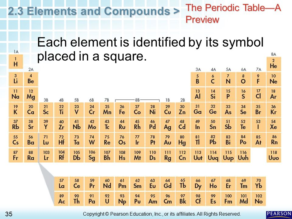 Each element is identified by its symbol placed in a square.