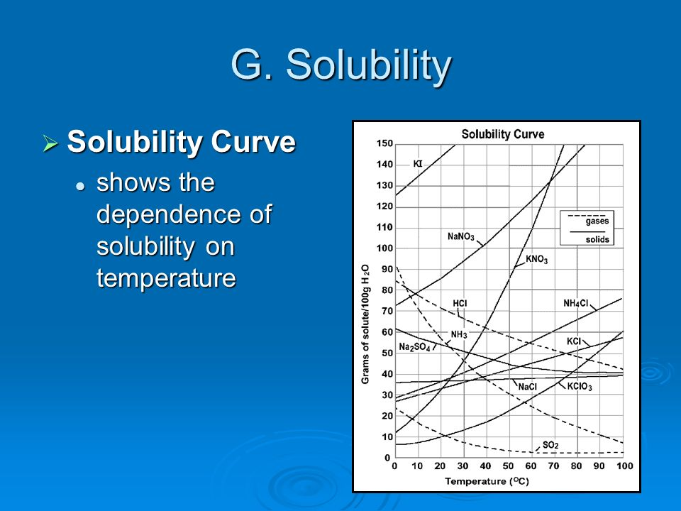 G. Solubility Solubility Curve