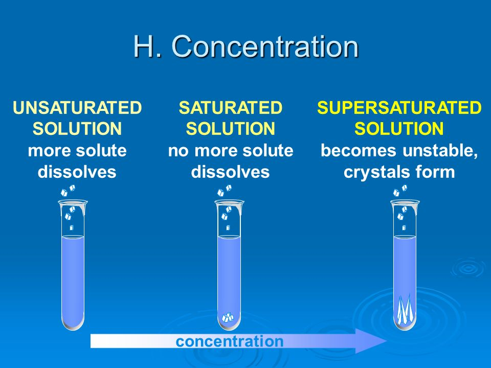 H. Concentration UNSATURATED SOLUTION more solute dissolves