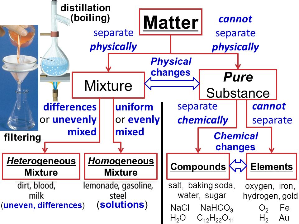 separating homogeneous mixtures Students gain a better understanding of the different types of materials as pure substances and mixtures and learn to distinguish between homogeneous and heterogeneous mixtures by discussing an assortment of example materials they use and encounter in their daily lives.