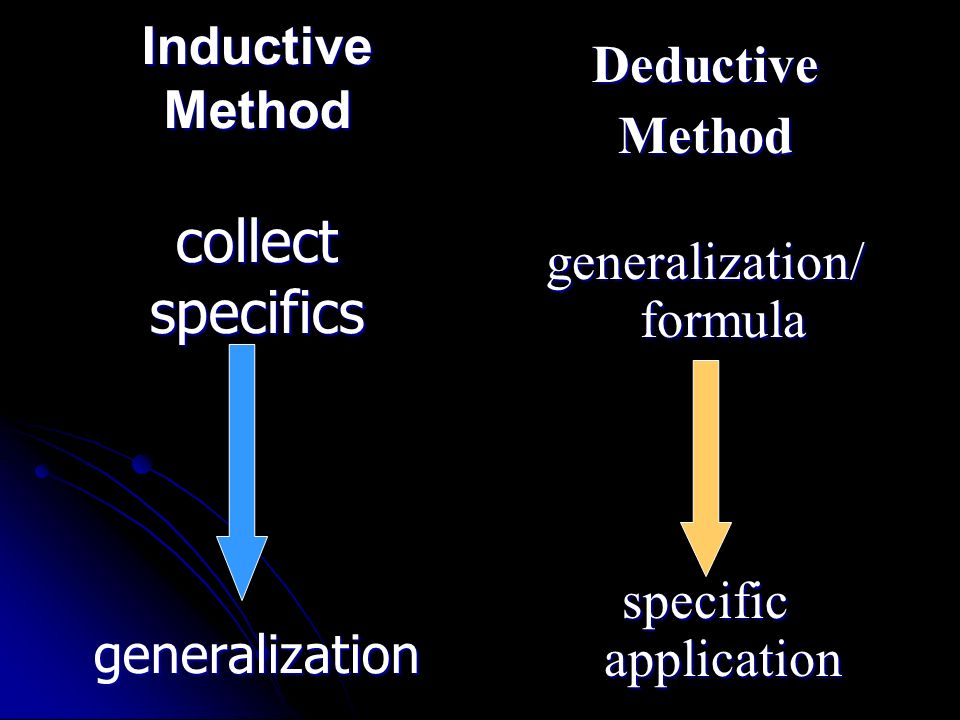 Inductive Method collect specifics generalization