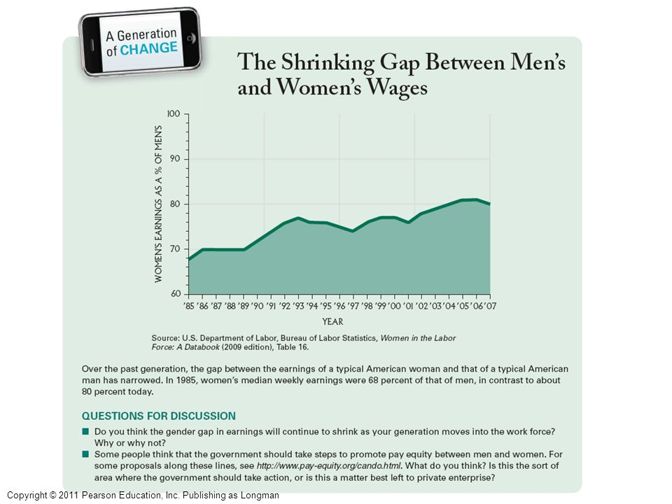 LO 5.4 Figure: The Shrinking Gap Between Men's and Women's Wages