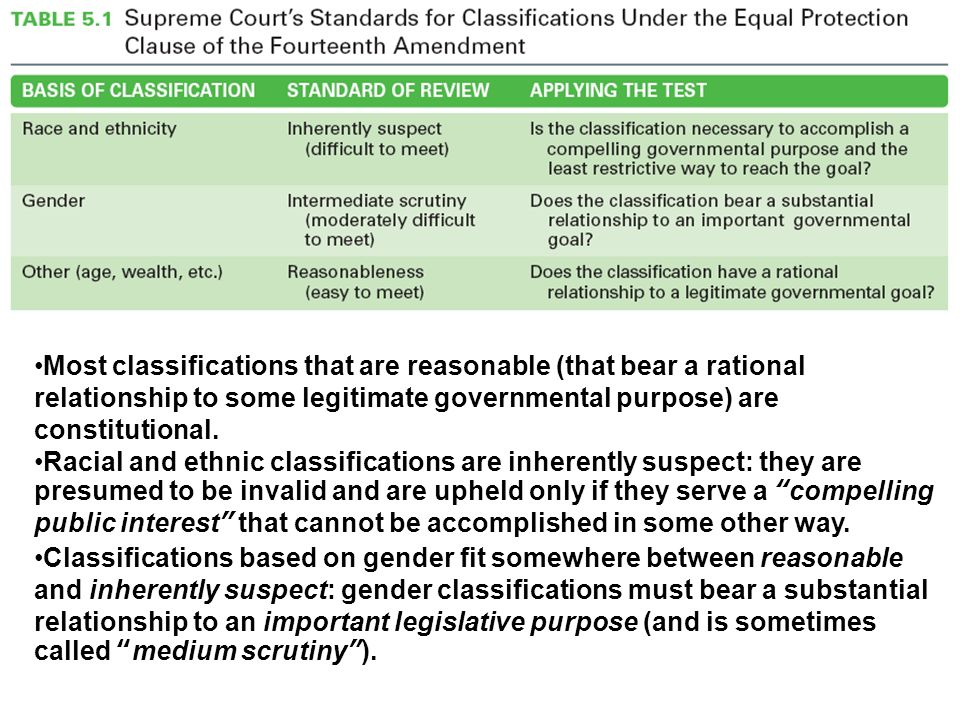 The Court has developed three levels of judicial scrutiny (or classifications).
