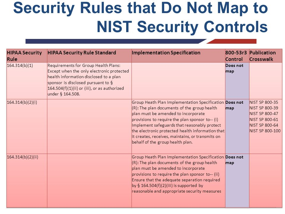 Security Policy: Security Policy Nist
