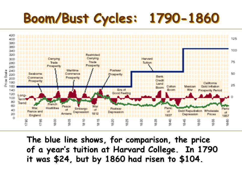 Boom/Bust Cycles: